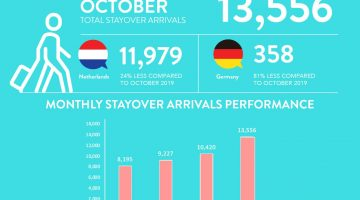 Stayover visitors' recovery rebounding steady
